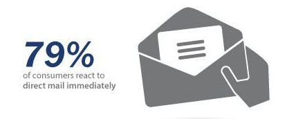 direct mail campaign statistics