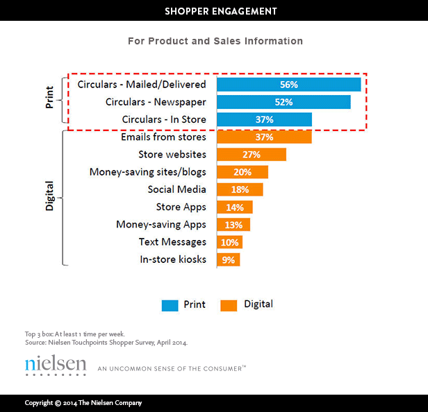 Effectiveness of print marketing with shopper engagement.