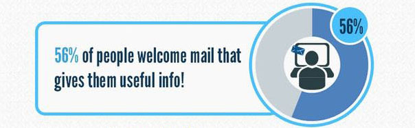 direct mail campaign statistics