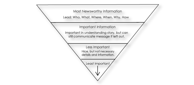 press release writing inverted pyramid style
